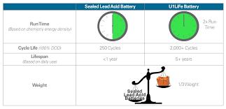 Battery Chemistry Comparison Chart Lithium Iron Battery Al 82821 Alco Sales Service Co