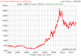 Gold Price Tracking Chart 30 Year Gold Price History