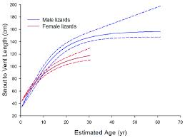 Size At Age Growth Curves For Komodo Dragons Derived By