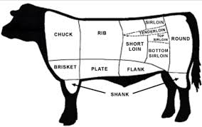 Beef Primal Chart London Cartoon Clipart Beef Steak Meat Transparent Clip Art