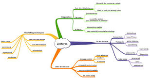 home learning from lectures libguides southampton at learning from lectures mind map image