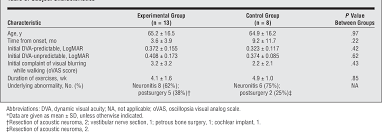Table 3 From Recovery Of Dynamic Visual Acuity In Unilateral