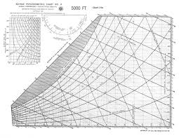 Ashrae Psychrometric Chart Si Ashrae Psychrometric Chart No 4 5000 Feet Level