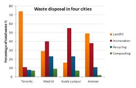 Garbage Disposal Chart The Bar Chart Shows Different Methods Of Waste Disposal In