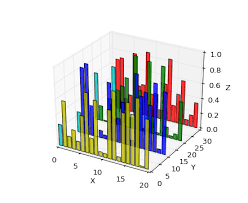 3d Bar Chart Python Will There Be 3d Bar Charts In The Future Chart Studio