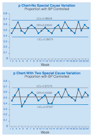 Theory Of Control Charts Ppt Statistical Process Control Possible Uses To Monitor And