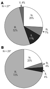 Figure Invasive Group B Streptococcal Infection In Infants