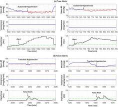 Hypotension In Icu Patients Receiving Vasopressor Therapy