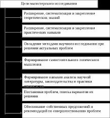 Постановка цели и заданий магистерского исследования Реферат Рис 9 Цели магистерского исследования