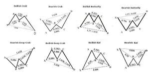 Harmonic Patterns Fascinating Forex Harmonic Pattern Trading With Multiple Chart Examples Udemy