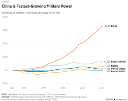 Putting Defense Spending In Context Simple Comparisons Are