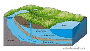 Investigación, explotación y gestión de aguas suberráneas