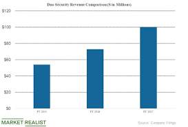 Why Did Cisco Acquire Duo Security Market Realist
