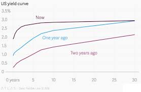 Current Us Yield Curve Chart Flatting Yield Curve Buckle Up For The Storm Bogleheads Org