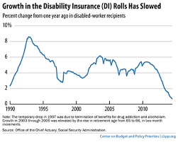 This Chart Social Security Disability Crisis Might