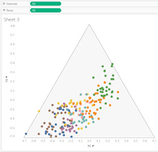 Dueling Data Nfl Combine Triangle Ternary Plot