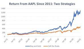 Apple Stock Nears All-Time Highs: What ...