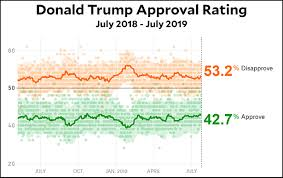 Trump Approval Rating Chart Donald Trumps Approval Rating Is Set In Stone Mother Jones
