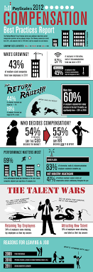 hard working employees actually get a raise this year compensation infographic salary pay raise career