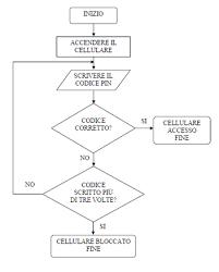 Algoritmo E Programma Didattica Arduino Sistemi