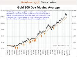 Chart Of The Day Forget The 200 Day Moving Average Heres