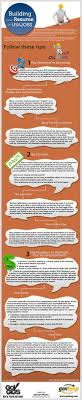 Help Building A Resume Rock Your Resume USAJOBSStyle Infograph To Help Job Seekers 22