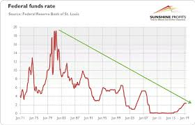 Us Federal Interest Rate Chart Will Powell Cutting Us Interest Rates Triggering Gold Price