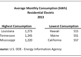 average monthly electric bill for 2 bedroom apartment. Average Monthly Electric Bill For 2 Bedroom Apartment T
