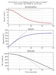 What Does The Acceleration Time Graph Of An Object Falling