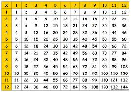 Multiplication Chart Up To 12 Printable - Times table grid to ...