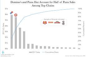 Dominos Rate Chart Lessons From The Pizza Industry For Every Foodservice Leader