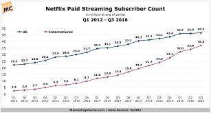 Netflix Subscribers Chart Netflixs International Paid Streaming Subscriber Count Up