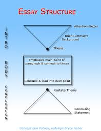college essay format guidelines grammar and composition college essay format guidelines we all learned this basic structure in school but my adult esl writers found the pyramids and explanation really helped