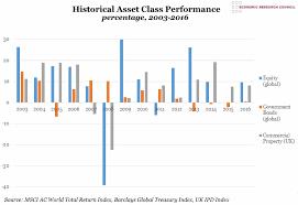 Chart Of The Week Week 24 2017 Historical Asset Class