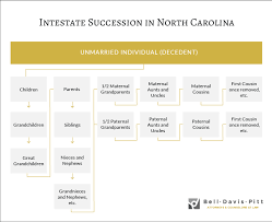 What Happens If You Die Without A Will In North Carolina