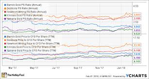 Goldcorp Stock Quote Tamilkalanjiyamin Mesmerizing Goldcorp Stock Quote
