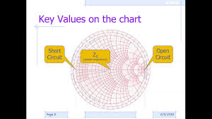 Smith Chart Explained 297 Basics Of The Smith Chart Intro Impedance Vswr Transmission Lines Matching