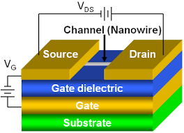 semiconducting oxide nanowires growth doping and device figure 14 schematic
