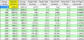 Cva Ballistics Chart Buffalo Barnes 45 70 Mag P Lead Free