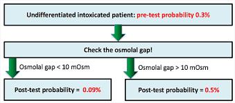Pulmcrit Toxicology Dogmalysis The Osmolal Gap