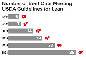 All About Lean Beef