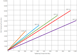 Bolt Torque Vs Tension Chart Suggested Tightening Torque Values Fan Disc Corporation
