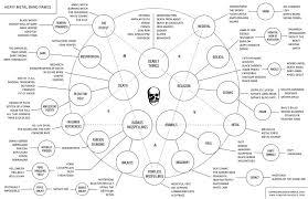 Rock Flow Chart Heavy Metal Band Names Flow Chart Trenton Ulysses Rock