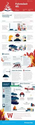 1000 ideas about fahrenheit 451 ray bradbury books fahrenheit 451 by the numbers infographic
