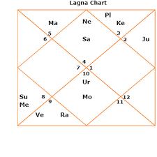 Gandhi Chart Longevity Life Span Kundli Horoscope Birth Chart Smt