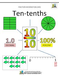 Time Card Conversion Chart Tenths Printable Fraction Worksheets Tenths 10 Math Class Math