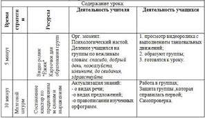 Урок для начальных классов Речь и предложение Контрольный  Урок для начальных классов Речь и предложение Контрольный диктант №1 Гроза