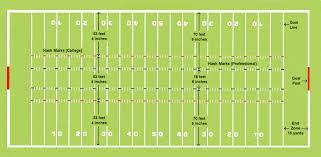 the football fielddiagram of a football field