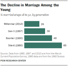 it s a millennial world now twelve things to know just 26 percent of millennials are currently married half the share of their parents generation when they were the age that millennials are now