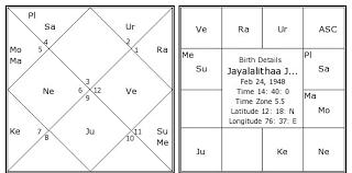 Jayalalithaa Jayaram Birth Chart Jayalalithaa Jayaram